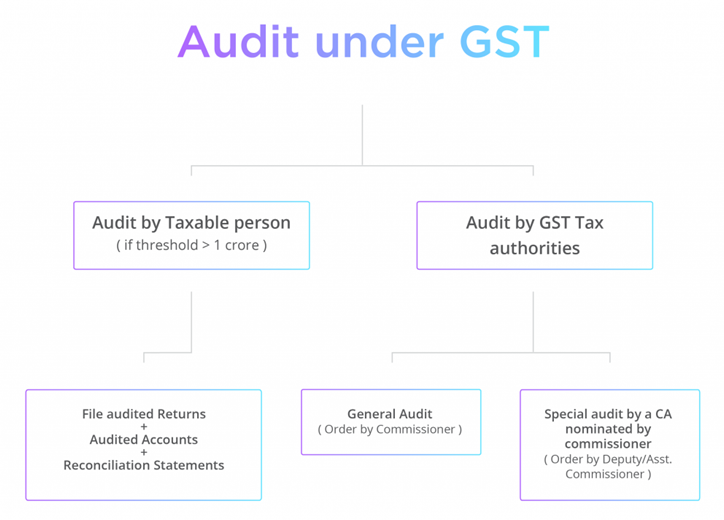 Audting Services Under GST in New Delhi